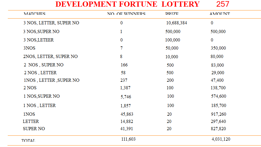 Development Fortune Lottery Results 29-06-2019 | Draw No  257 | Sri
