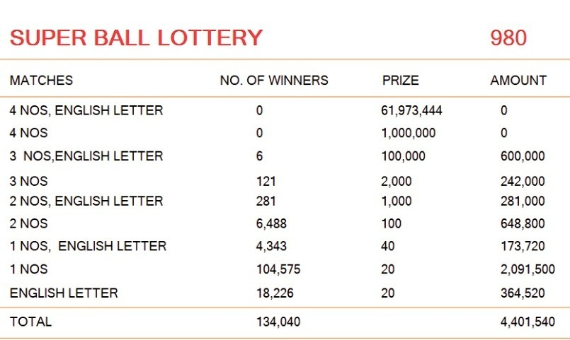 Super Ball 980 Lottery Results 01-06-2019   Draw No  980