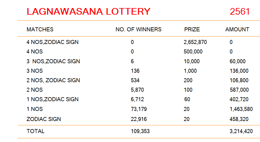 Lotto Results 10 July 2019