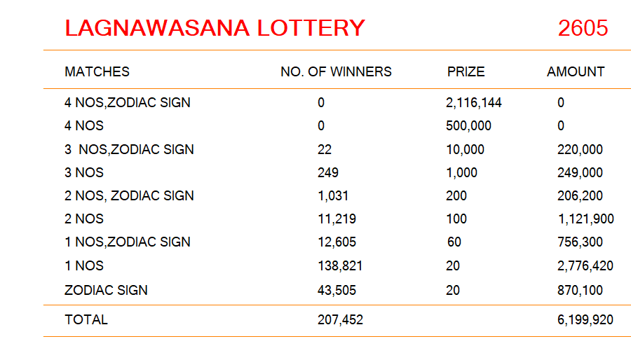 Lagna Wasana Lottery Results 02-09-2019 | Draw No  2604